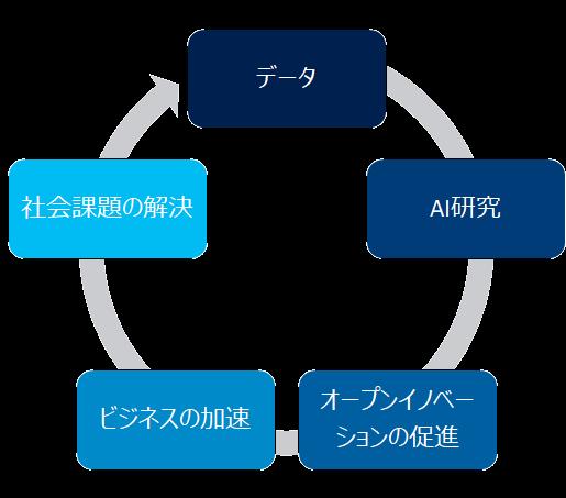 AIエコシステム